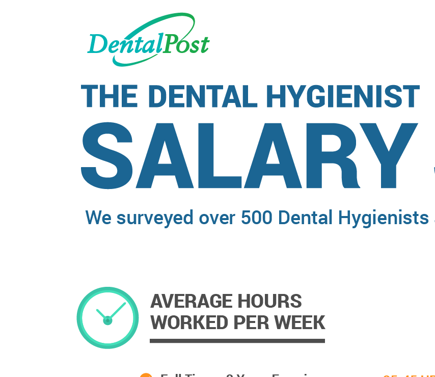 How Does Your Dental Hygienist Salary Stack Up? - DentalPost