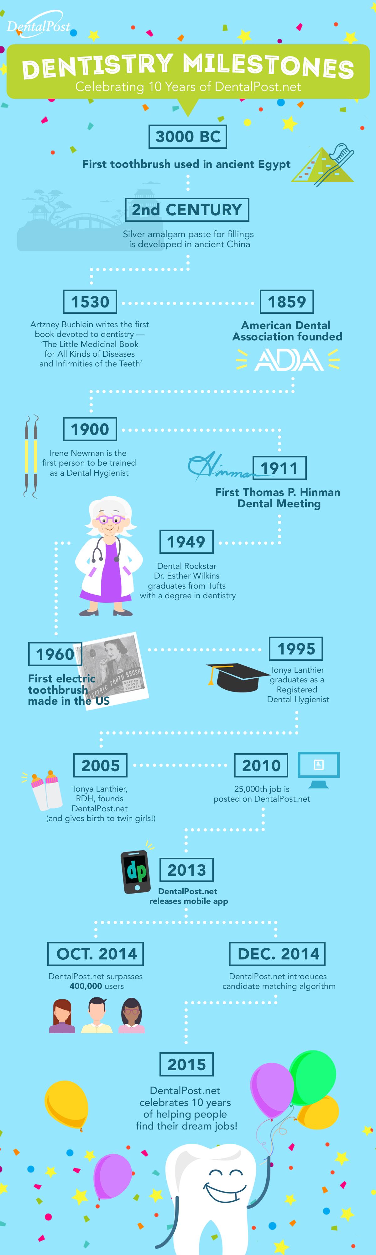 dentalpost.net dentistry milestones timeline infographic