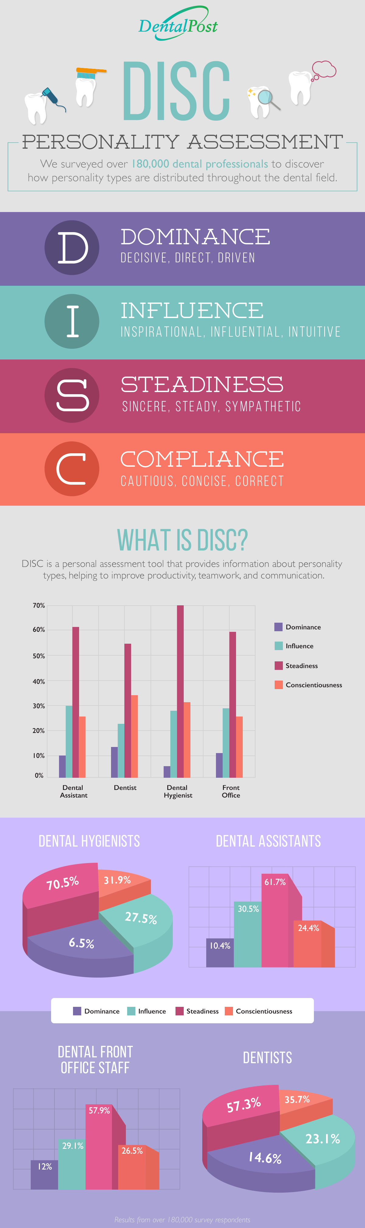 DISC dentistry personality assessment infographic DentalPost